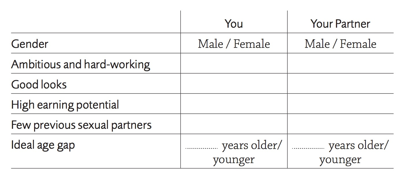 The optimal age of potential partners for women and men is determined